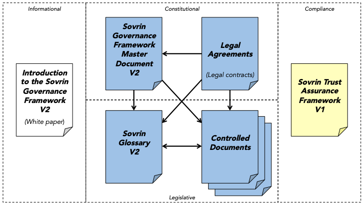 Overview of the documents in the Sovrin Governance Framework V2