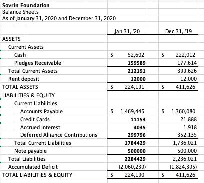 accumulated deficit
