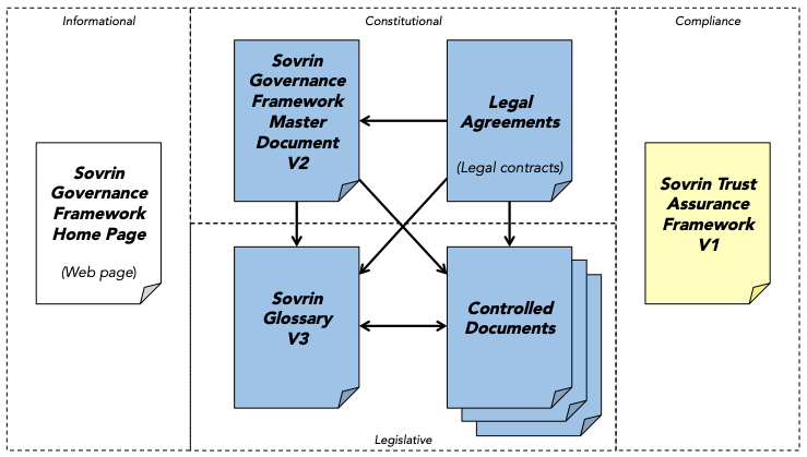 SGF Document Structure
